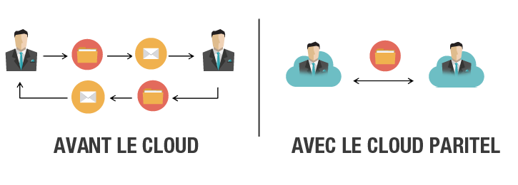 Collaboration dans le Cloud